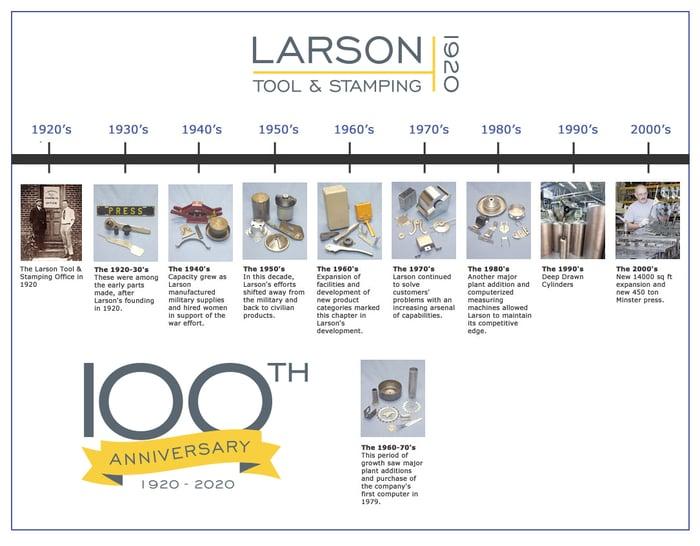 LarsonTimeline-2020 (1)